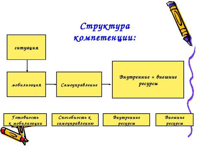 ситуация Самоуправление мобилизация Внутренние + внешние ресурсы Готовность к...