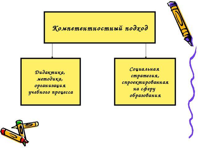 Компетентностный подход Дидактика, методика, организация учебного процесса Со...