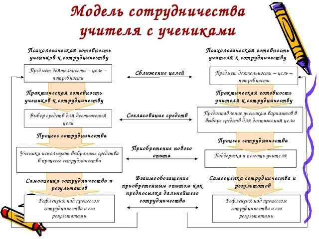 Модель сотрудничества учителя с учениками