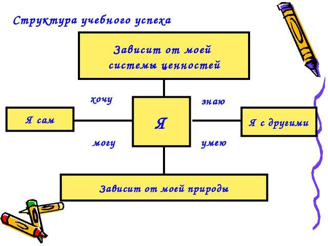 Структура учебного успеха Я Зависит от моей системы ценностей Зависит от моей...