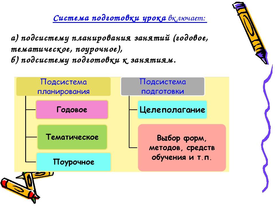 Система подготовки урока включает: а) подсистему планирования занятий (годово...