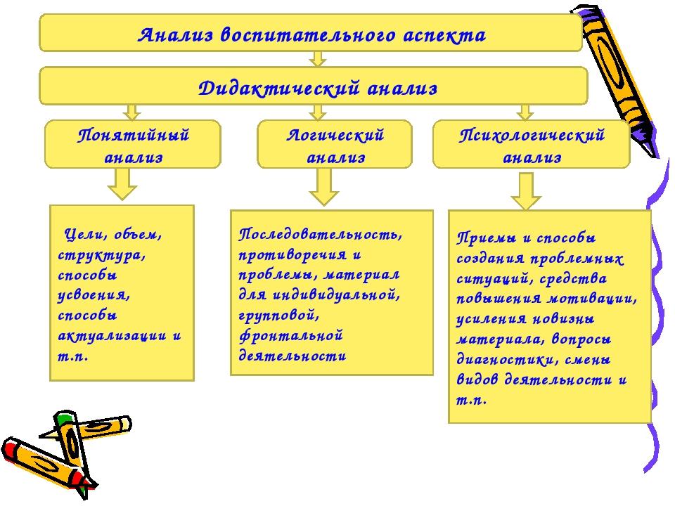 Понятийный анализ Логический анализ Психологический анализ Цели, объем, стру...