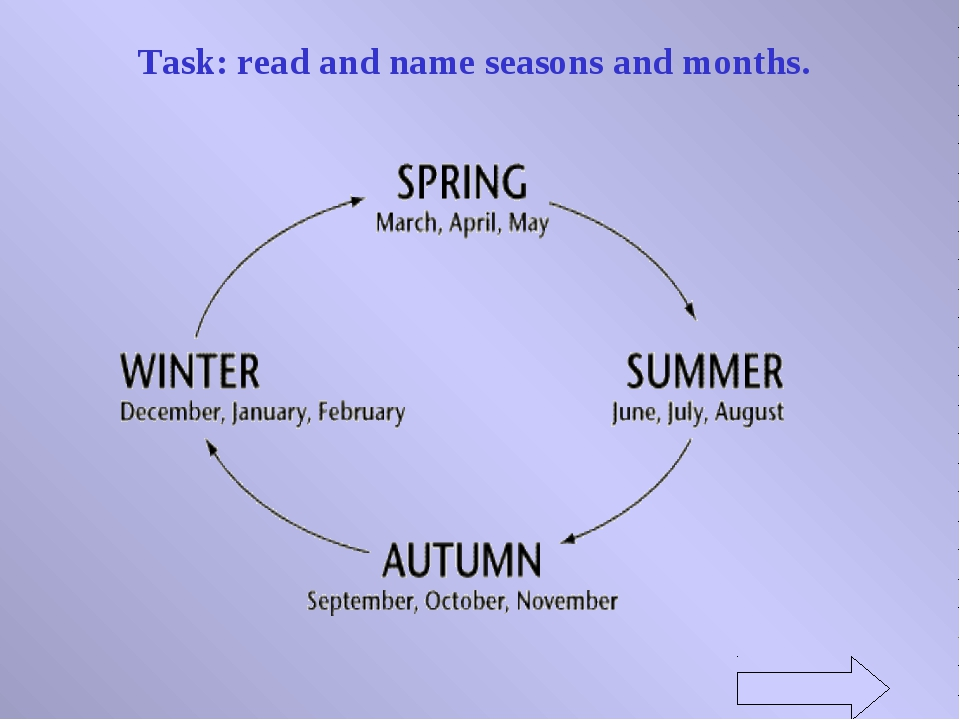 Task: read and name seasons and months.