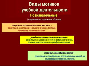 Виды мотивов учебной деятельности Познавательные ( направлены на содержание о