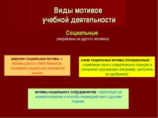 Социальные (направлены на другого человека) Виды мотивов учебной деятельности