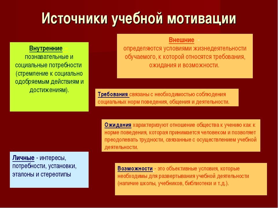 Источники учебной мотивации Внутренние – познавательные и социальные потребно...