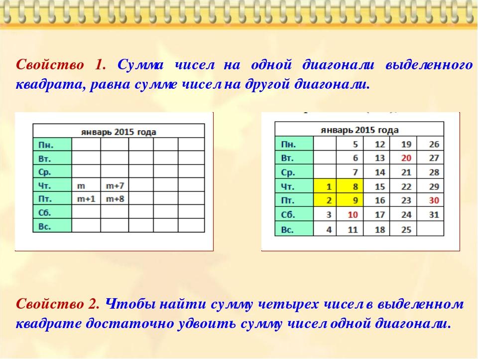 Свойство 1. Сумма чисел на одной диагонали выделенного квадрата, равна сумме...