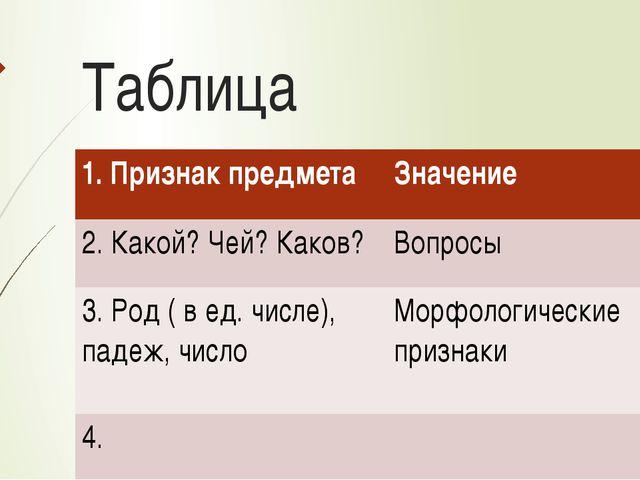 Таблица 1. Признак предмета Значение 2. Какой? Чей? Каков? Вопросы 3. Род ( в...