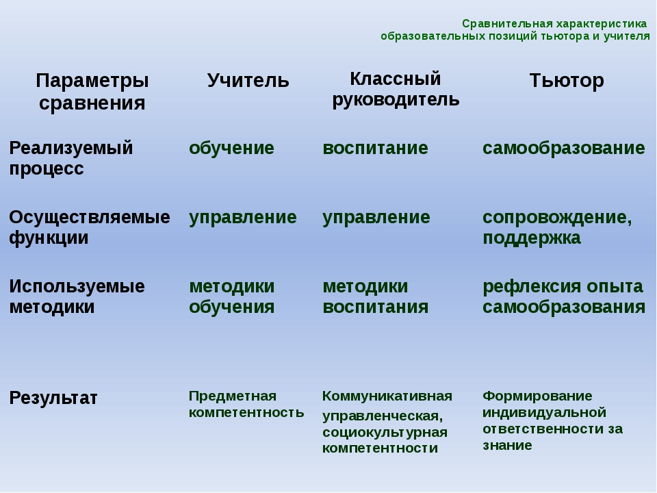 Сравнительная характеристика образовательных позиций тьютора и учителя  Пара...
