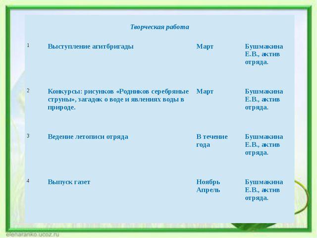 Творческая работа 1 Выступление агитбригады Март Бушмакина Е.В., актив отряд...