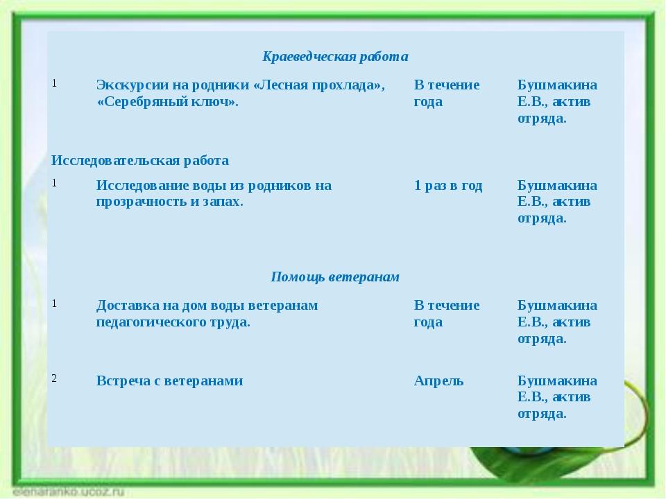 Краеведческая работа 1 Экскурсии на родники «Лесная прохлада», «Серебряный к...