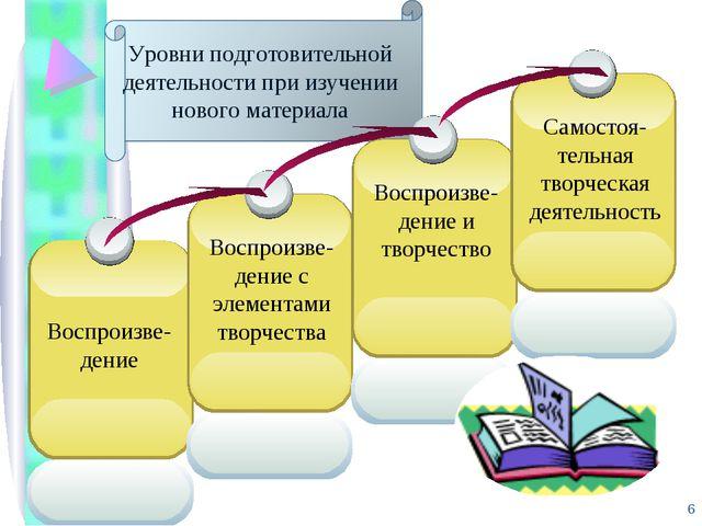 Уровни подготовительной деятельности при изучении нового материала *