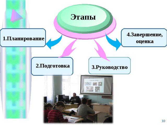 1.Планирование Этапы 4.Завершение, оценка 2.Подготовка 3.Руководство *