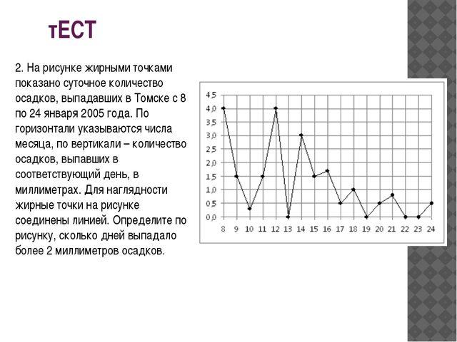 тЕСТ 2. На рисунке жирными точками показано суточное количество осадков, выпа...
