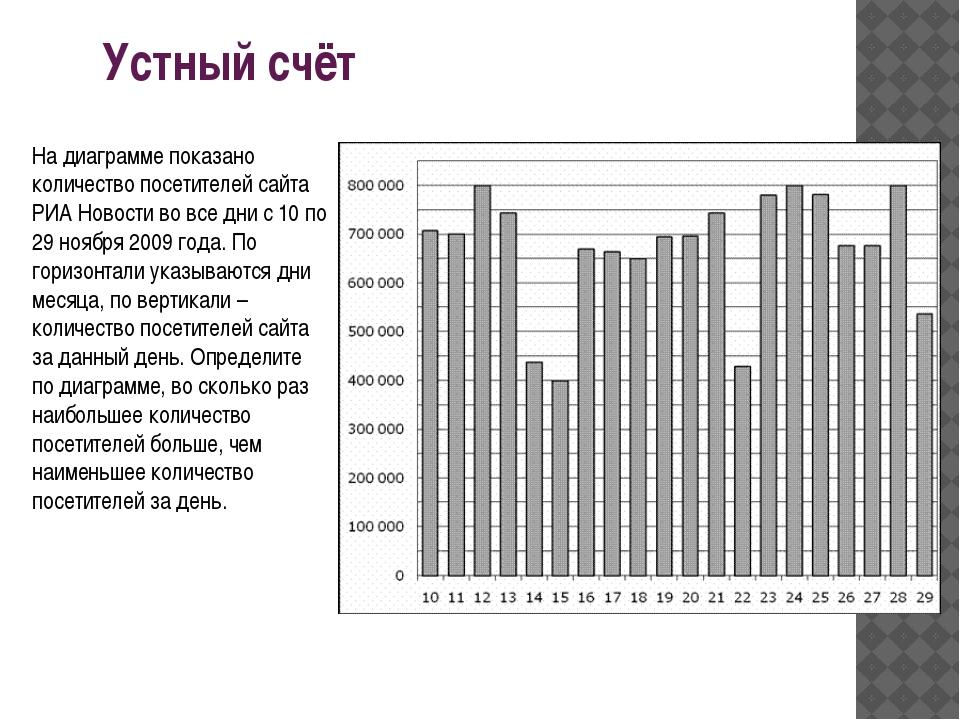 Устный счёт На диаграмме показано количество посетителей сайта РИА Новости во...
