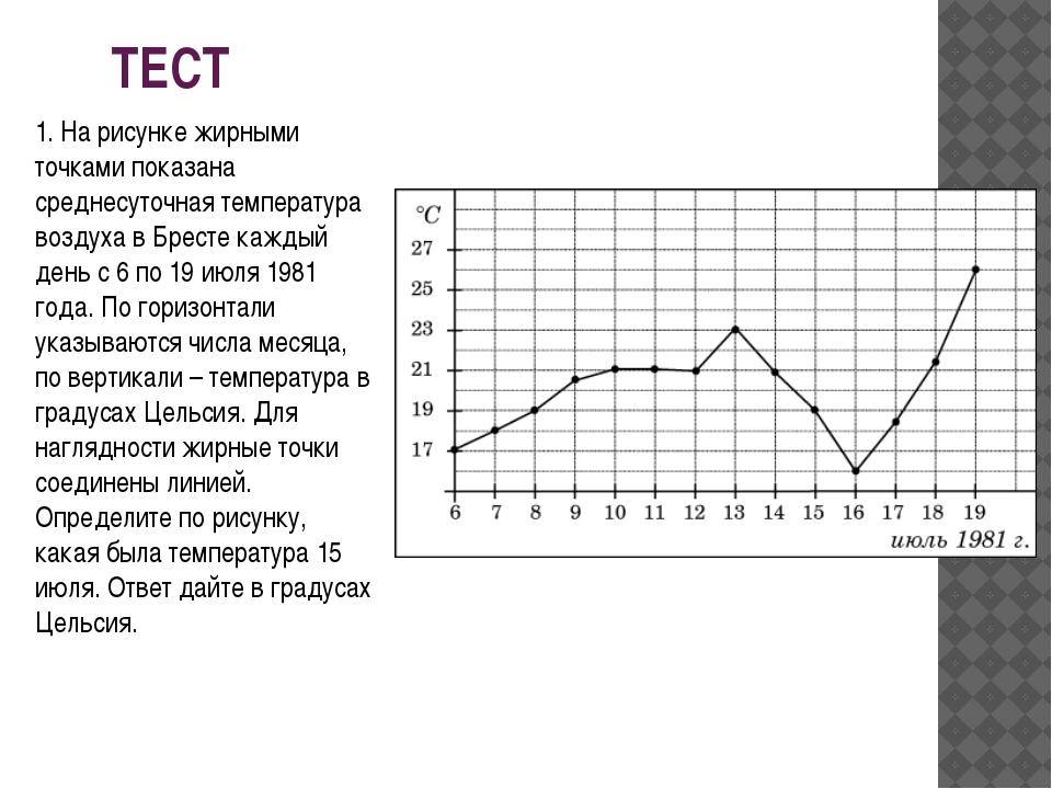 ТЕСТ 1. На рисунке жирными точками показана среднесуточная температура воздух...