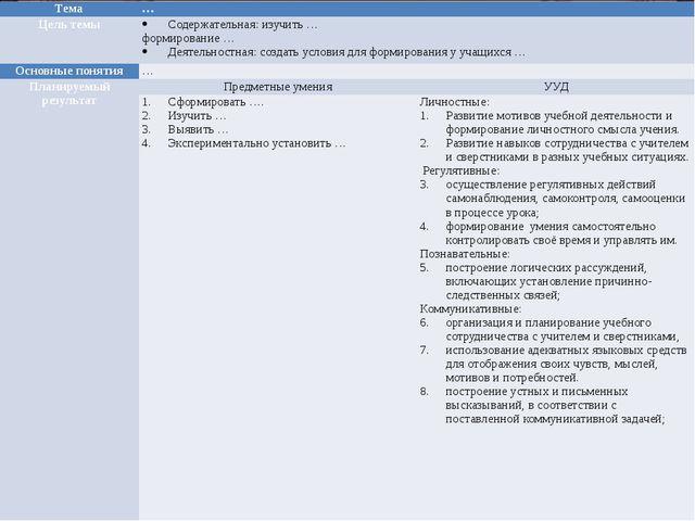 Тема … Цель темы Содержательная: изучить … формирование … Деятельностная: со...