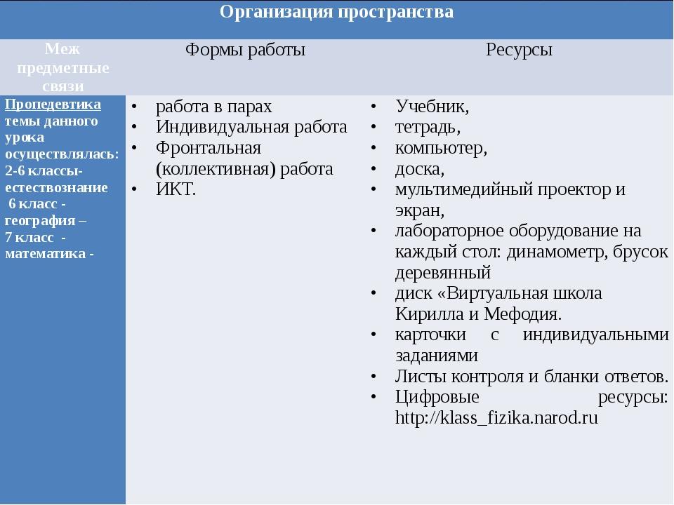 Организация пространства Меж предметные связи Формы работы Ресурсы Пропедевт...