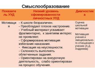 Смыслообразование Показатель УУД Низкий уровеньсфомированности личностных УУД