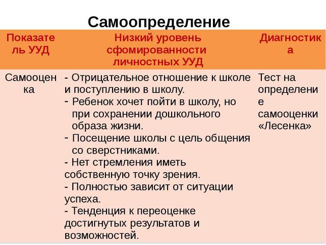 Самоопределение Показатель УУД Низкий уровеньсфомированности личностных УУД Д...