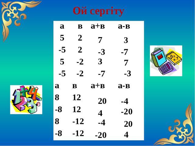 Ой сергіту 7 3 -3 3 -7 7 -7 -3 20 -4 4 -4 -20 20 -20 4 а в а+в а-в 5 2   -5...