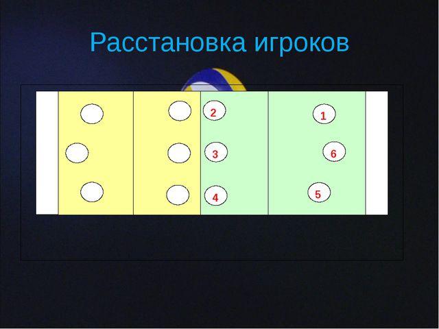 Расстановка игроков 2 3 4 5 6 1 Зона подачи 4 1 6 5 2 3 Зона подачи