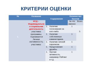 КРИТЕРИИ ОЦЕНКИ № Название  Содержание Количество баллов 1. ИСД - Индивидуал