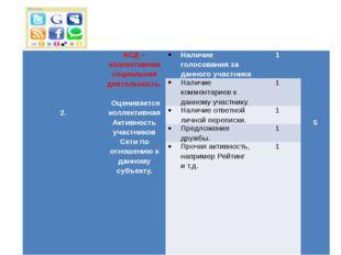 2. КСД – коллективная социальная деятельность. Оценивается коллективная Акти