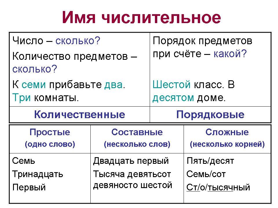 C:\Users\Lenovo\Desktop\числительное\chasti-rechi-prichastie-i-150961-large.jpg