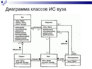 Диаграмма классов ИС вуза