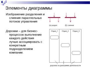 Элементы диаграммы Изображение разделения и слияния параллельных потоков упра