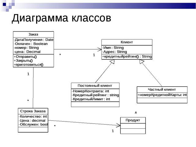 Диаграмма классов д