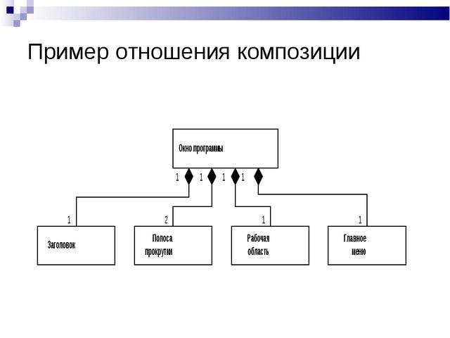 Пример отношения композиции