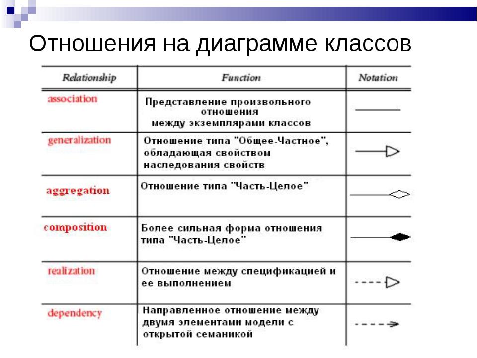 Отношения на диаграмме классов