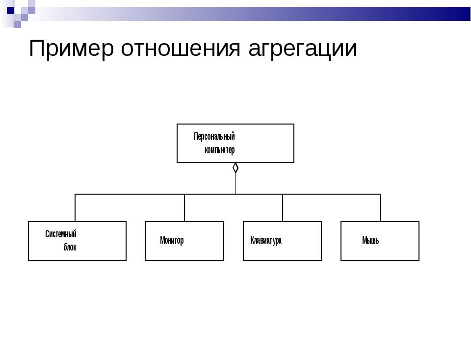 Пример отношения агрегации
