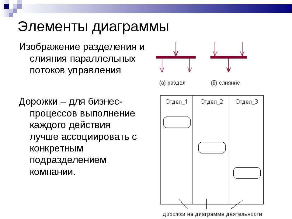 Элементы диаграммы Изображение разделения и слияния параллельных потоков упра...