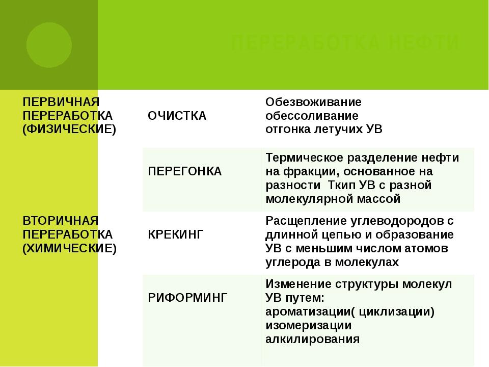 ПЕРЕРАБОТКА НЕФТИ ПЕРВИЧНАЯ ПЕРЕРАБОТКА (ФИЗИЧЕСКИЕ) ОЧИСТКА Обезвоживание об...
