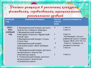 Участие учащихся в различных конкурсах, фестивалях, соревнованиях муниципальн