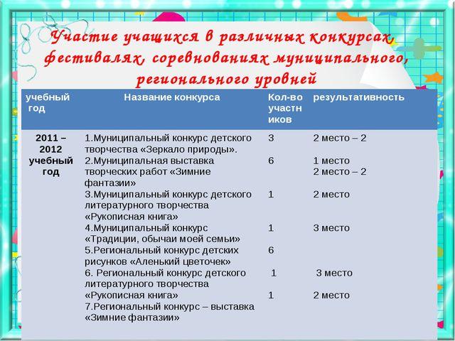 Участие учащихся в различных конкурсах, фестивалях, соревнованиях муниципальн...