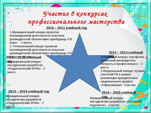 Участие в конкурсах профессионального мастерства 2010 – 2011 учебный год 2011...
