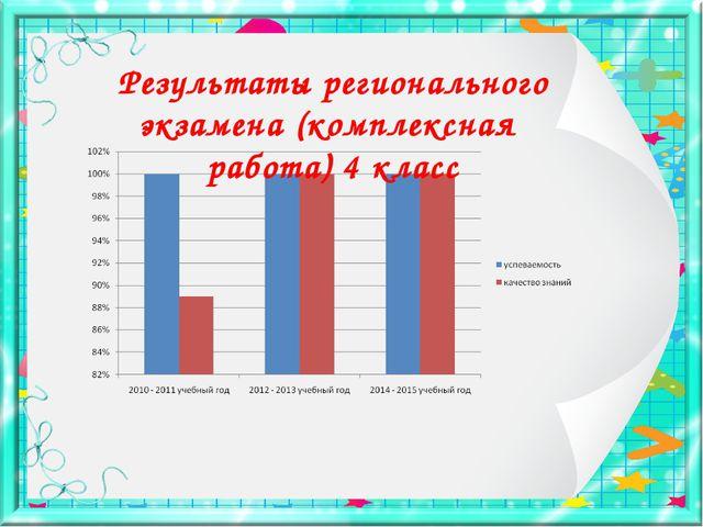 Результаты регионального экзамена (комплексная работа) 4 класс