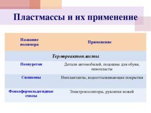 Пластмассы и их применение Название полимера Применение Термореактопласты Пол