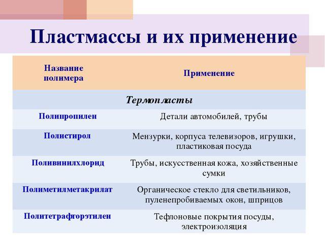 Пластмассы и их применение Название полимера Применение Термопласты Полипропи...