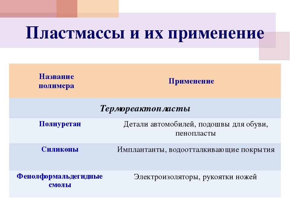 Пластмассы и их применение Название полимера Применение Термореактопласты Пол...