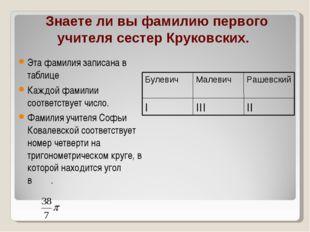 Знаете ли вы фамилию первого учителя сестер Круковских. Эта фамилия записана