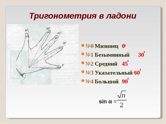 Тригонометрия в ладони №0 Мизинец00 №1 Безымянный 300 №2 Средний450 №3 Ука...