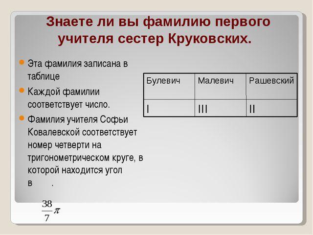Знаете ли вы фамилию первого учителя сестер Круковских. Эта фамилия записана...