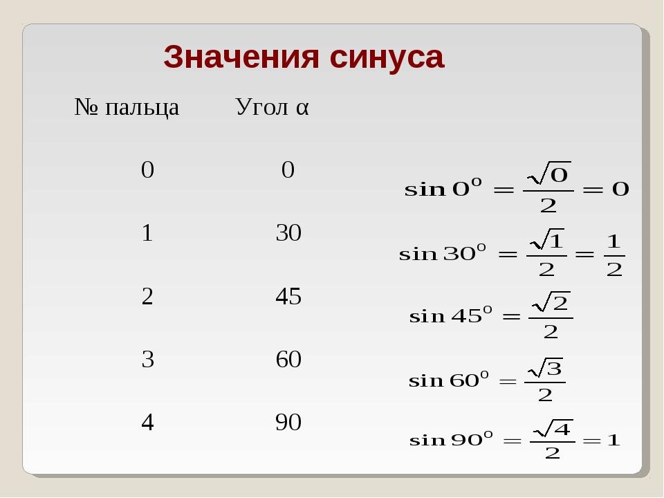 Значения синуса № пальцаУгол α 00 130 245 360 490