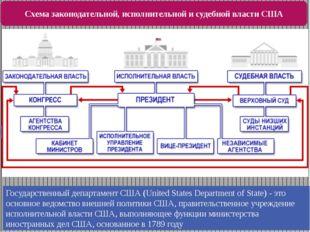 Государственный департамент США (United States Department of State) - это осн
