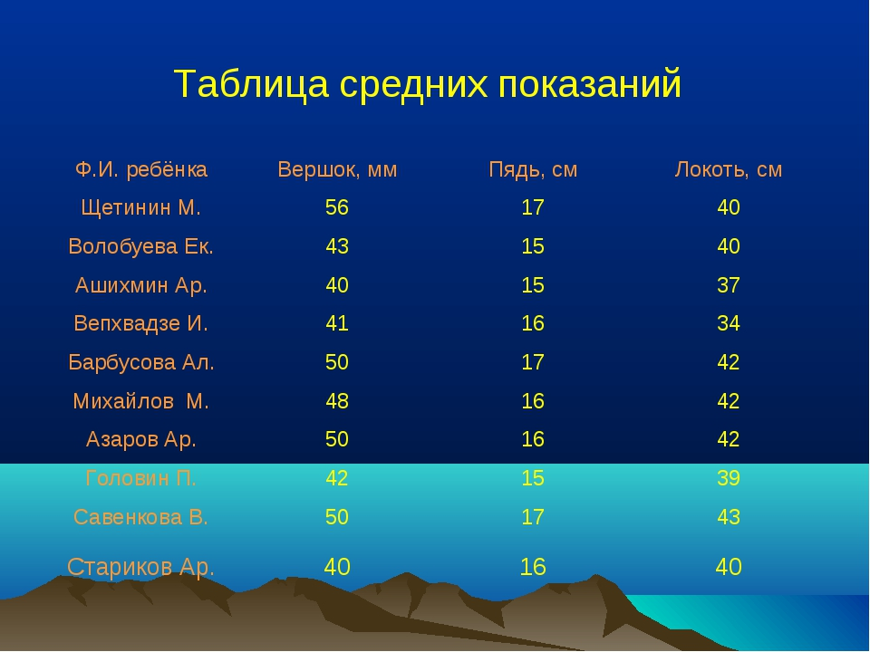 Таблица средних показаний Ф.И. ребёнкаВершок, ммПядь, смЛокоть, см Щетинин...